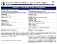 Cheat Sheet #5: Federal & State Constitutional Rights 17-18