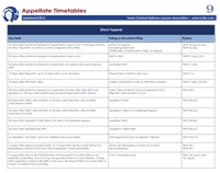 Cheat Sheet #9: Appellate Timetables 2017-18