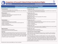 Cheat Sheet #5: Federal & State Constitutional Rights 19-20