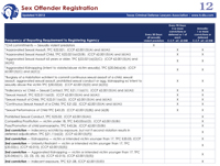 Cheat Sheet #12: Sex Offender Registration 2017-18